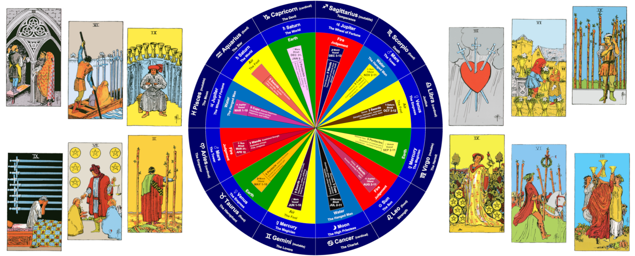 The Wheel and the Mise-en-scène