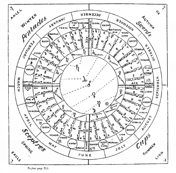Papus Calendar from Tarot of the Bohemians