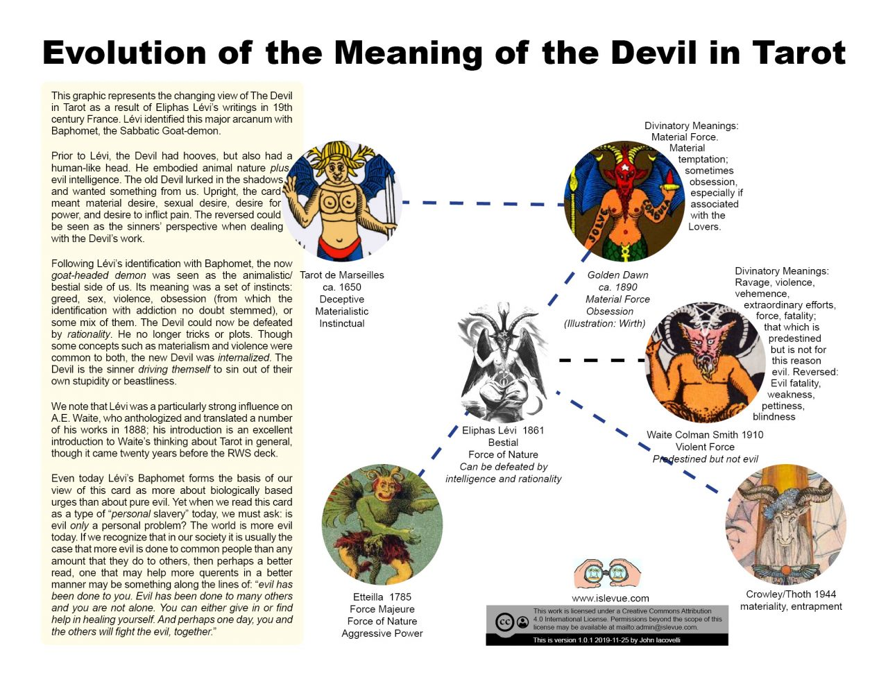 Evolution of the Meaning of the Devil in Tarot 2019-11-22